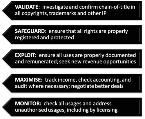 Sonic Rights Management - 5 Steps